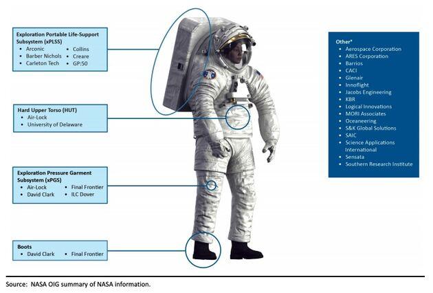 NASA-Ruimtepak