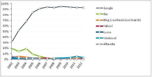 Nationale Search Engine Monitor: Verticale zoekmachines winnen terrein