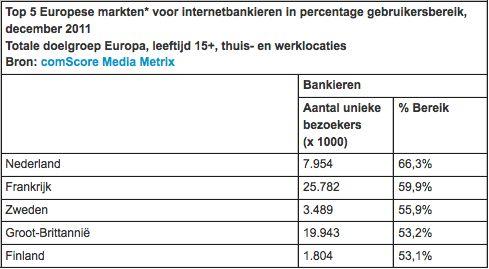 Nederland heeft de hoogste graad van internetbankieren binnen Europa