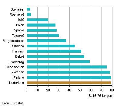 Nederland in Europese top met internetbankieren
