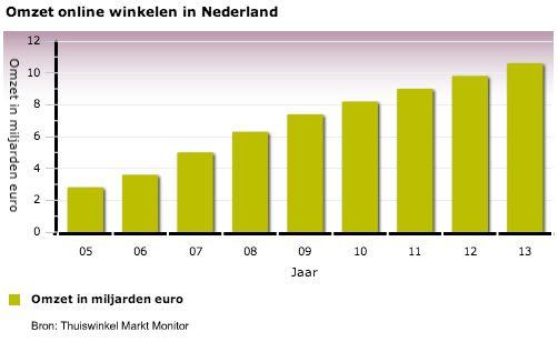 Nederlanders betalen nog te veel in online shops