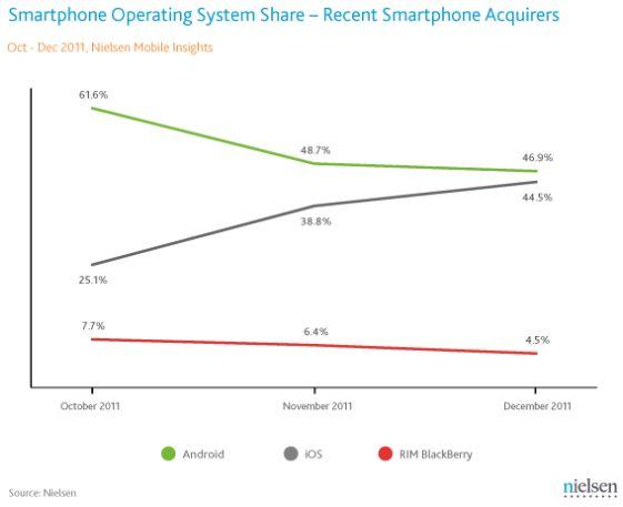 Nielsen : Android de grootste, iPhone 4S winnaar Q4