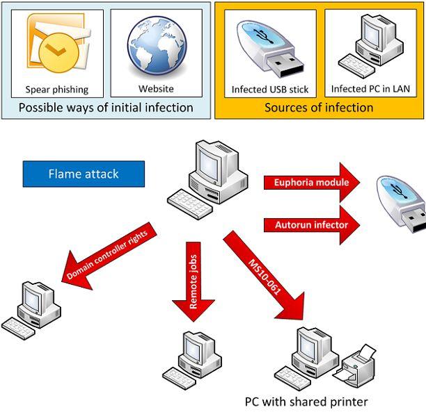 Nieuwe geavanceerde cyberdreiging: Flame