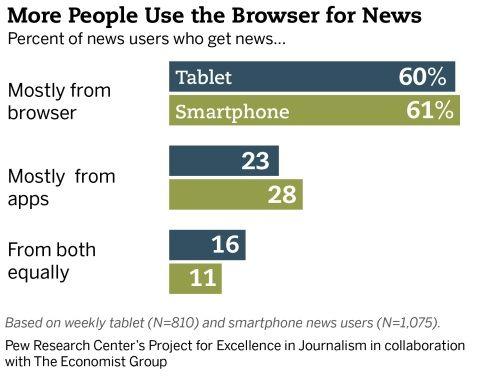 Nieuws via mobiel: Web wint het van Apps