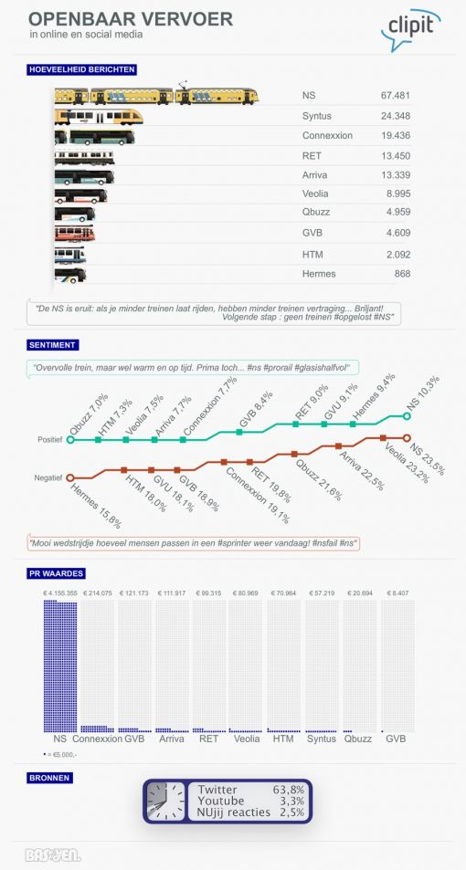 NS-Infographic