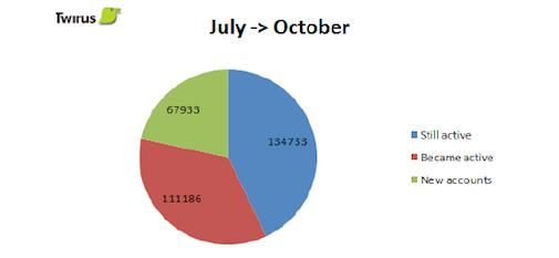 Onderzoek Twitter in Nederland oktober 2010