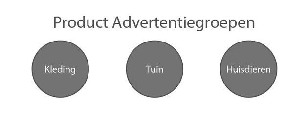 ONE_Product_advertentiegroepen_dutch