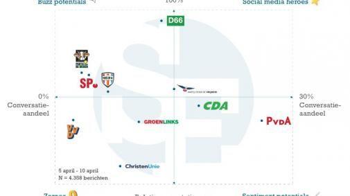 Online posities politieke partijen in kaart gebracht