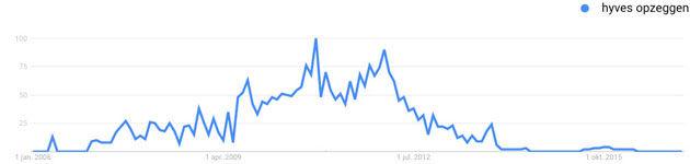 Online-trends-4.5