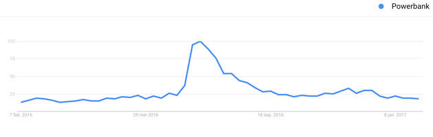 Online-trends-4