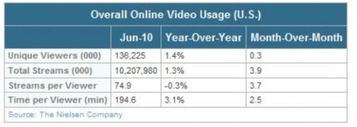 Online Video streams in de VS met 1,3% omhoog