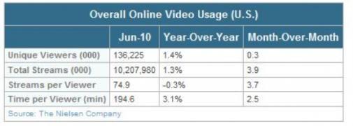 Online Video streams in de VS met 1,3% omhoog
