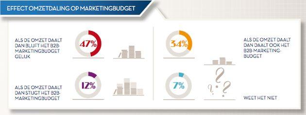 Ook in 2012 is 'nieuwe klanten werven' grootste uitdaging voor B2B Marketing