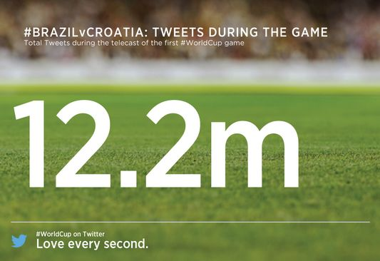Openingswedstrijd Brazilië tot nu toe de populairste WK wedstrijd op Twitter