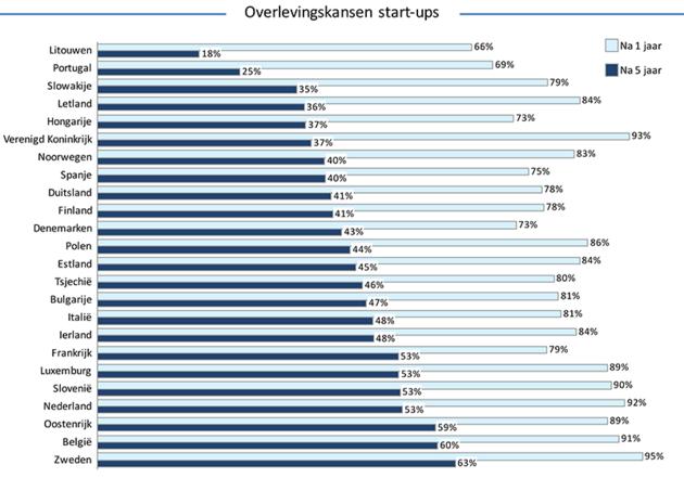 Overlevingskansen-startups