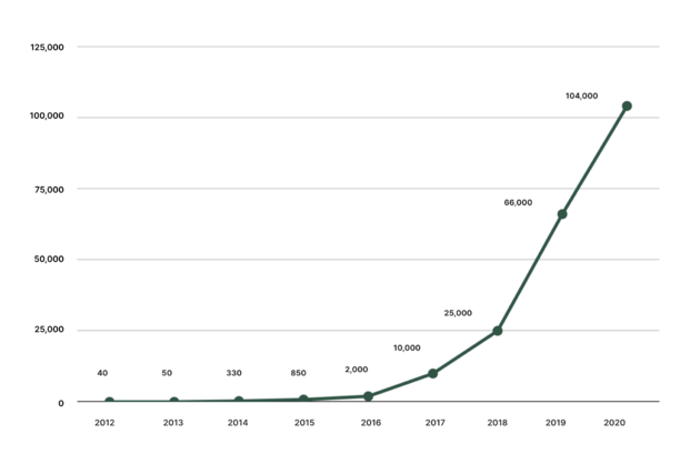 P15_The global number of mopeds is on the rise (1)