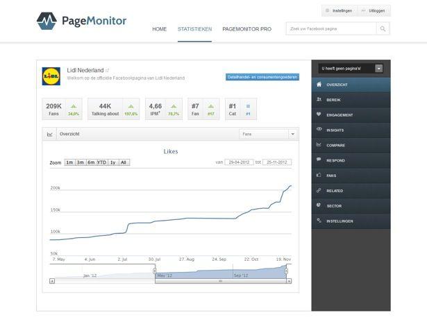PageMonitor: stats over jouw Facebookpagina