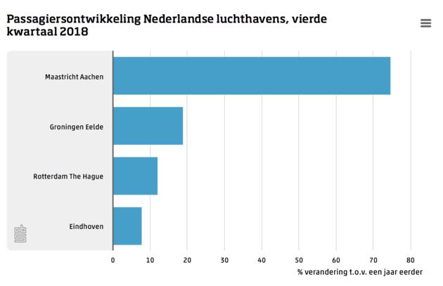 Passagiers NL luchthavens groei