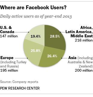 PEW Facebook internatinale gebruikers