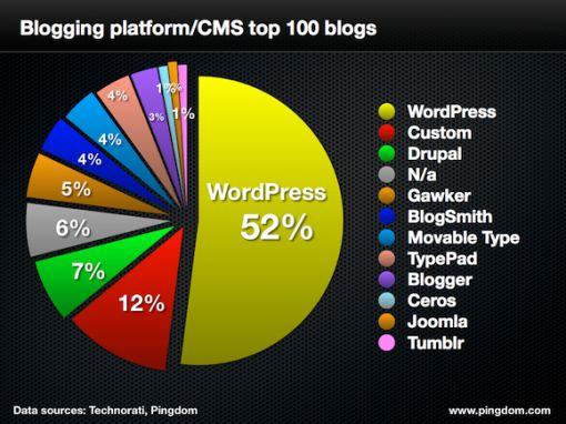 pingdom-blog-platforms