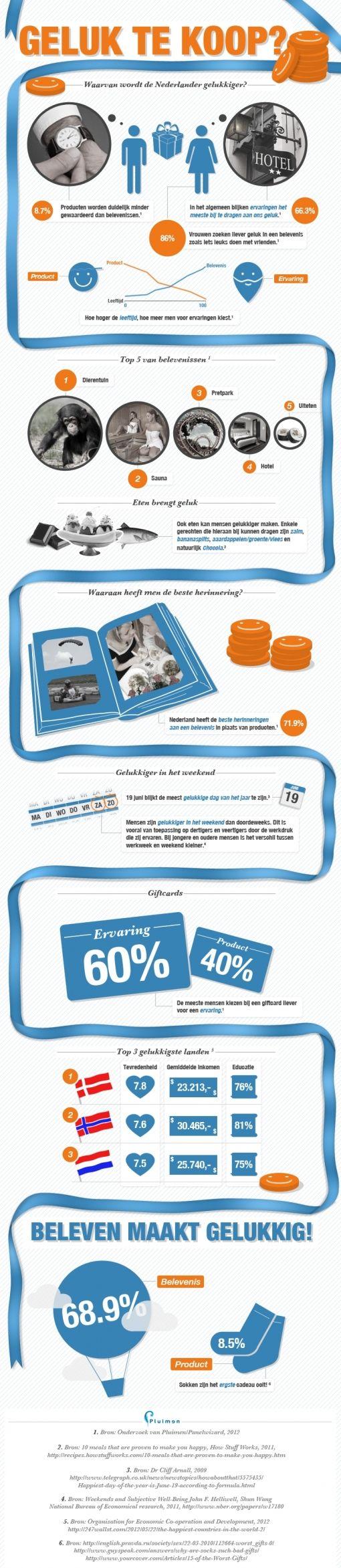 Pluimen Infographic