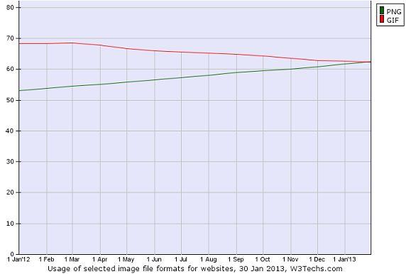 PNG-afbeeldingen populairder dan GIF-afbeeldingen