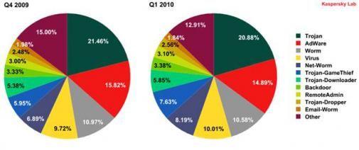 Pogingen om pc's te infecteren met 26,8% gestegen
