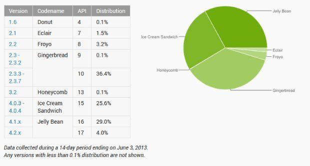 Populairste Android-versie Gingerbread al 3 jaar oud