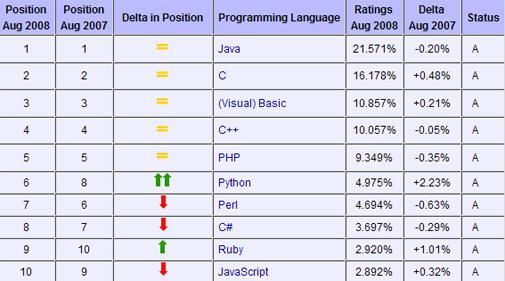 Populairste programmeertaal is Java
