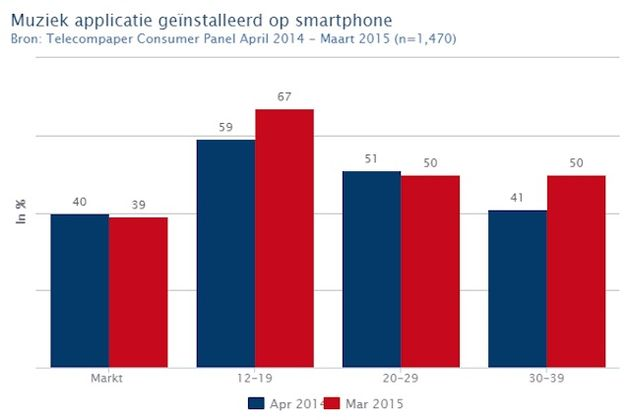 populariteit_apps