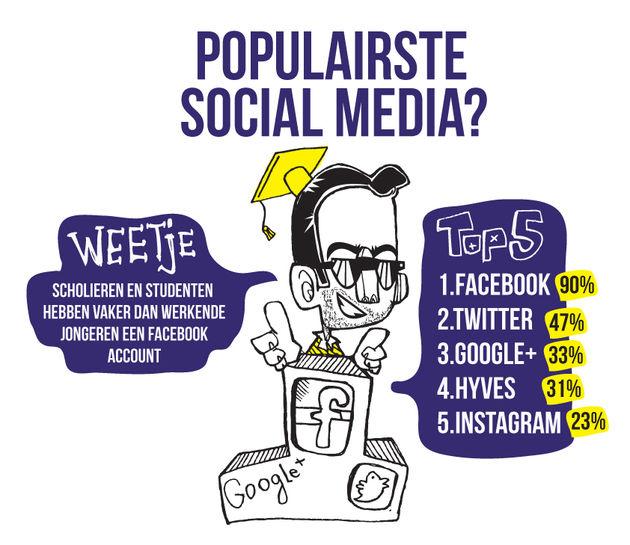 Populariteit social en messaging bij jongeren onderzocht
