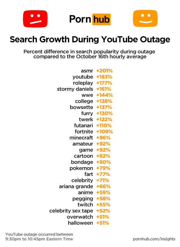 pornhub_insights_yt_down_search_growth