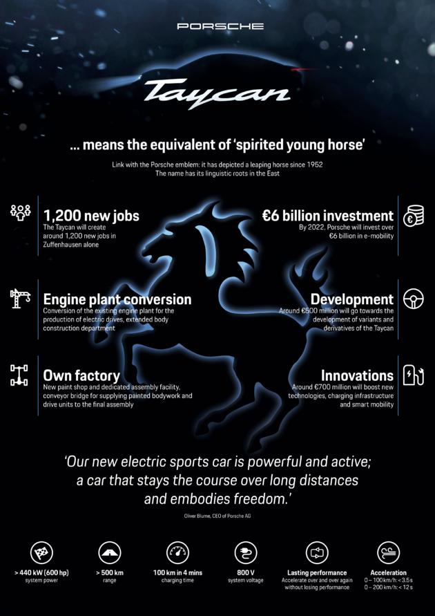 porsche-infographic