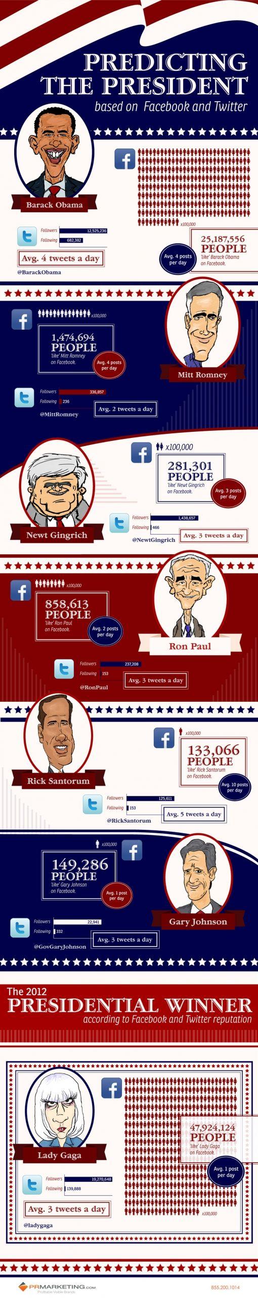 predicting_the_president800