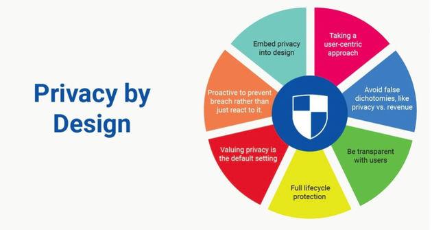 privacy-design