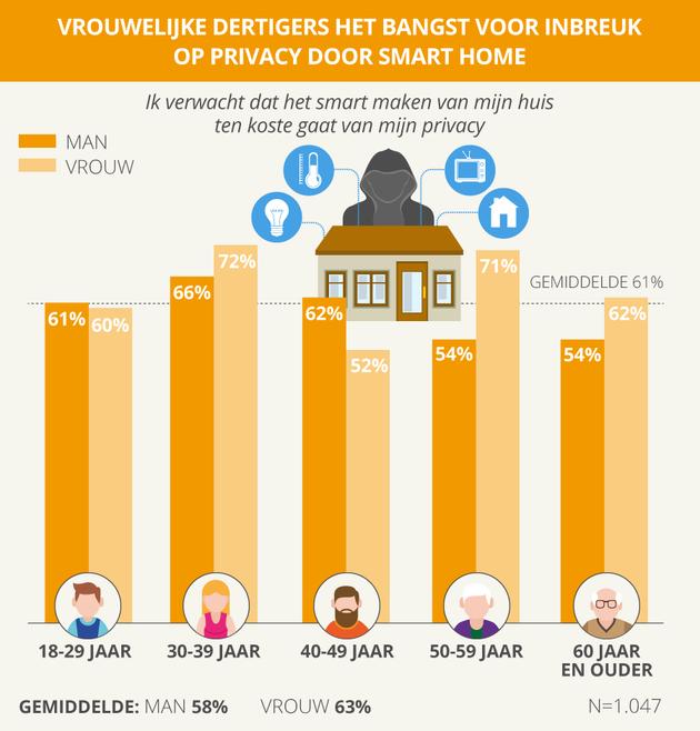 Privacy smart home