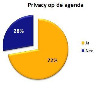 Privacy Verordening heeft negatieve impact op groei Nederlands bedrijfsleven
