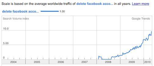 Privacyproblemen groeien voor Facebook