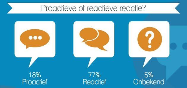 Proactieve versus reactieve reacties