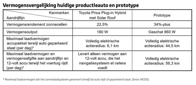 Prototype Toyota zonne-energie