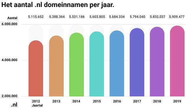 punt-NL-domeinen