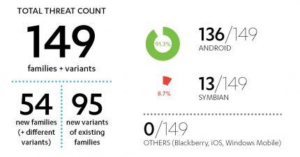 Q1 2013: een 'game changer' voor Android-malware?
