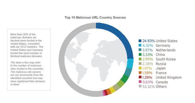 Q1 2013: Toename impact Zero-Day-beveiligingslekken