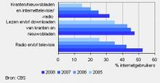 Radio, tv en krant via internet populair