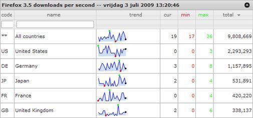 Record blijft in handen van Firefox 3