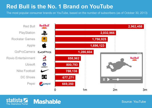 Red Bull is populairste merk op YouTube