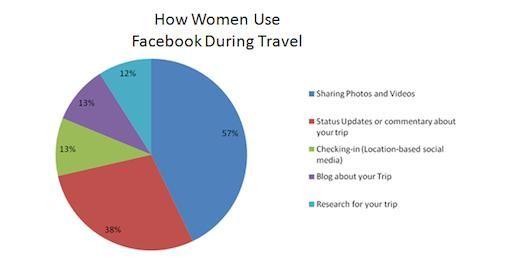 Reizende vrouwen zijn dol op Facebook