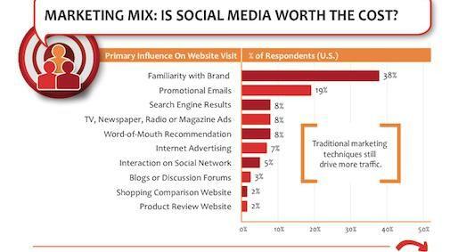 Retail heeft meer aan e-mail dan aan social media