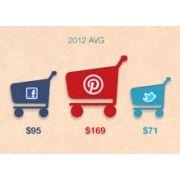 Retailers hebben veel aan Facebook en Pinterest [Infographic]