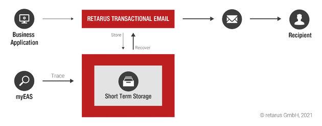 Retarus Transactional Email
